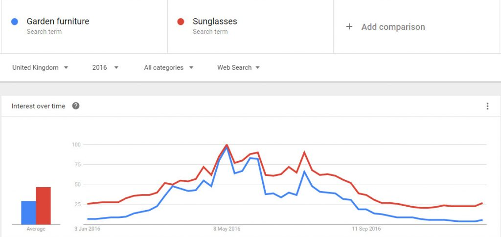 Search trends for sunglasses and garden furniture -