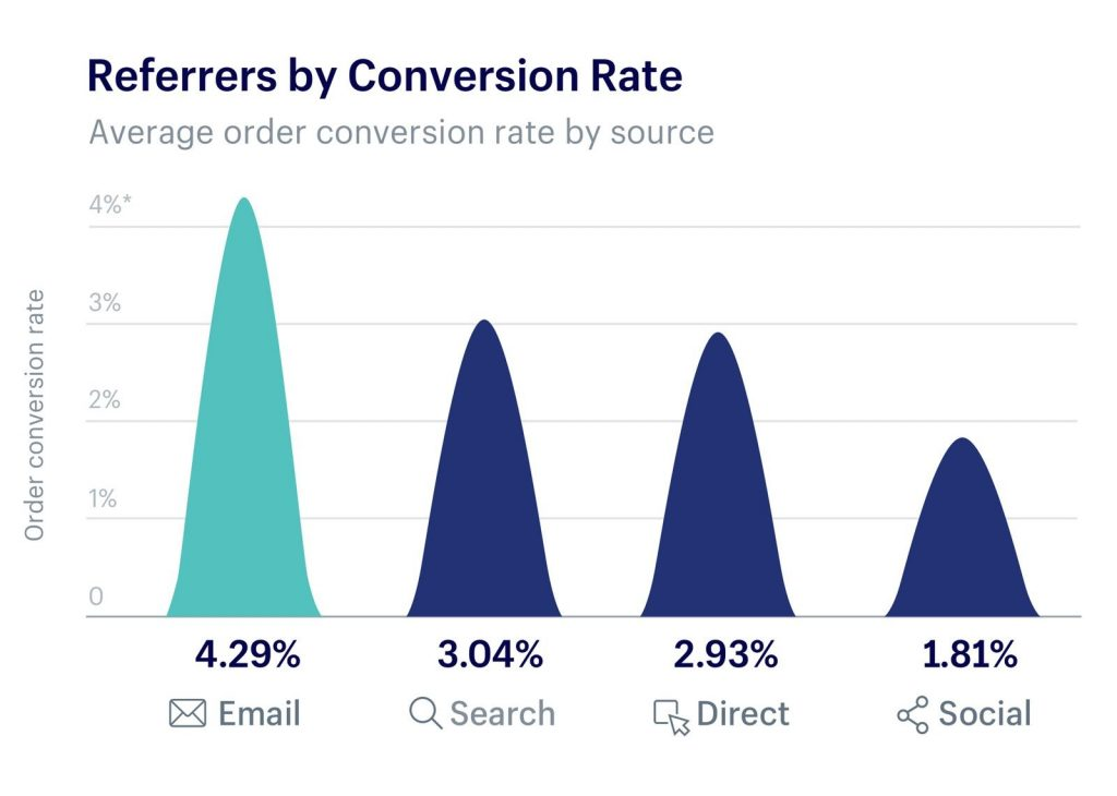 Black Friday Conversion Rates by Source