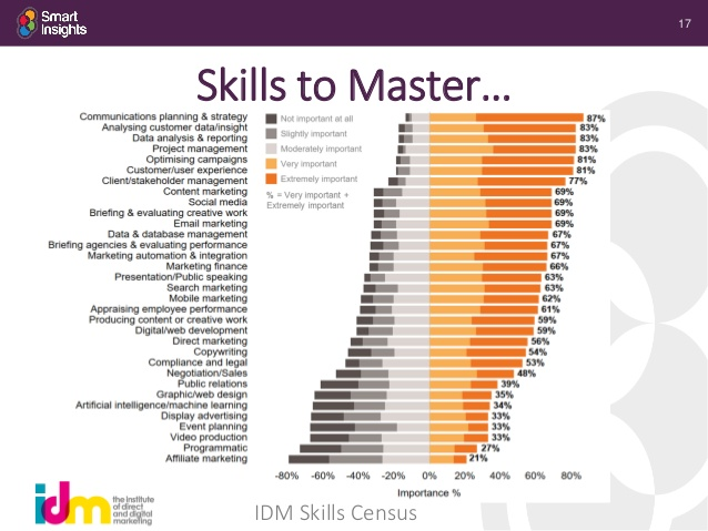 digital skills to master