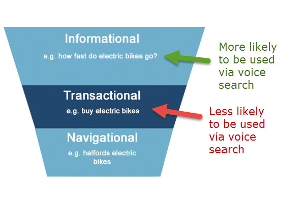 voice search informational queries