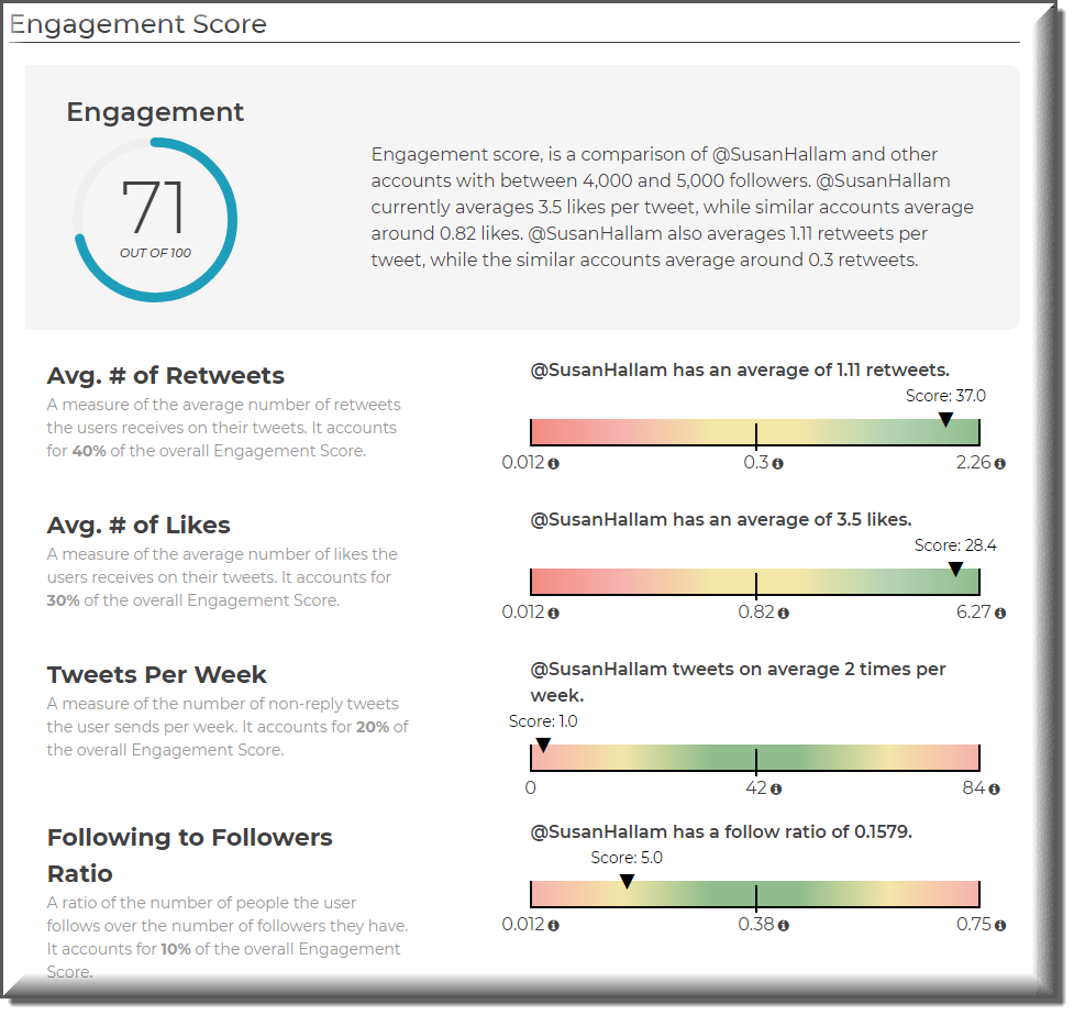 sparkscore engagement score to research social Media Influencers