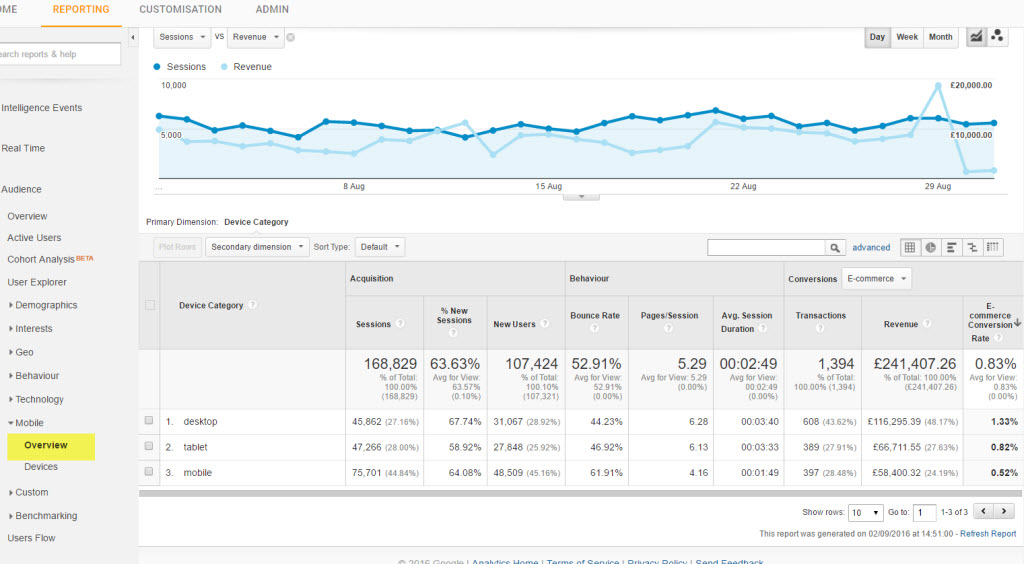 View traffic by tablet, mobile and desktop device types in Google Analytics